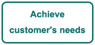 Achieve customer needs